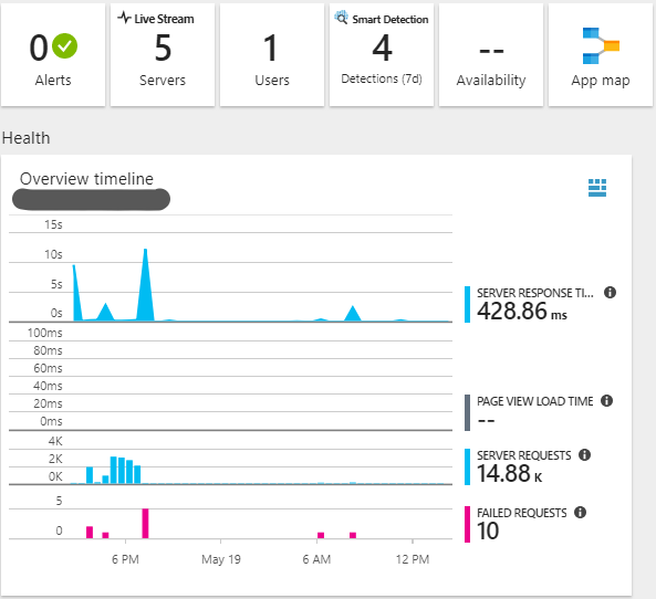 Sitecore 9 PaaS - Disable Application Insights