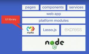 eBay's Marko.js, a Lightweight Contender for the JavaScript Framework Title