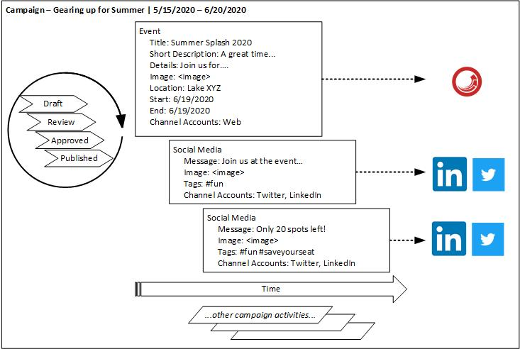Depicting an Example of Managing Campaign Content with Sitecore Content Hub