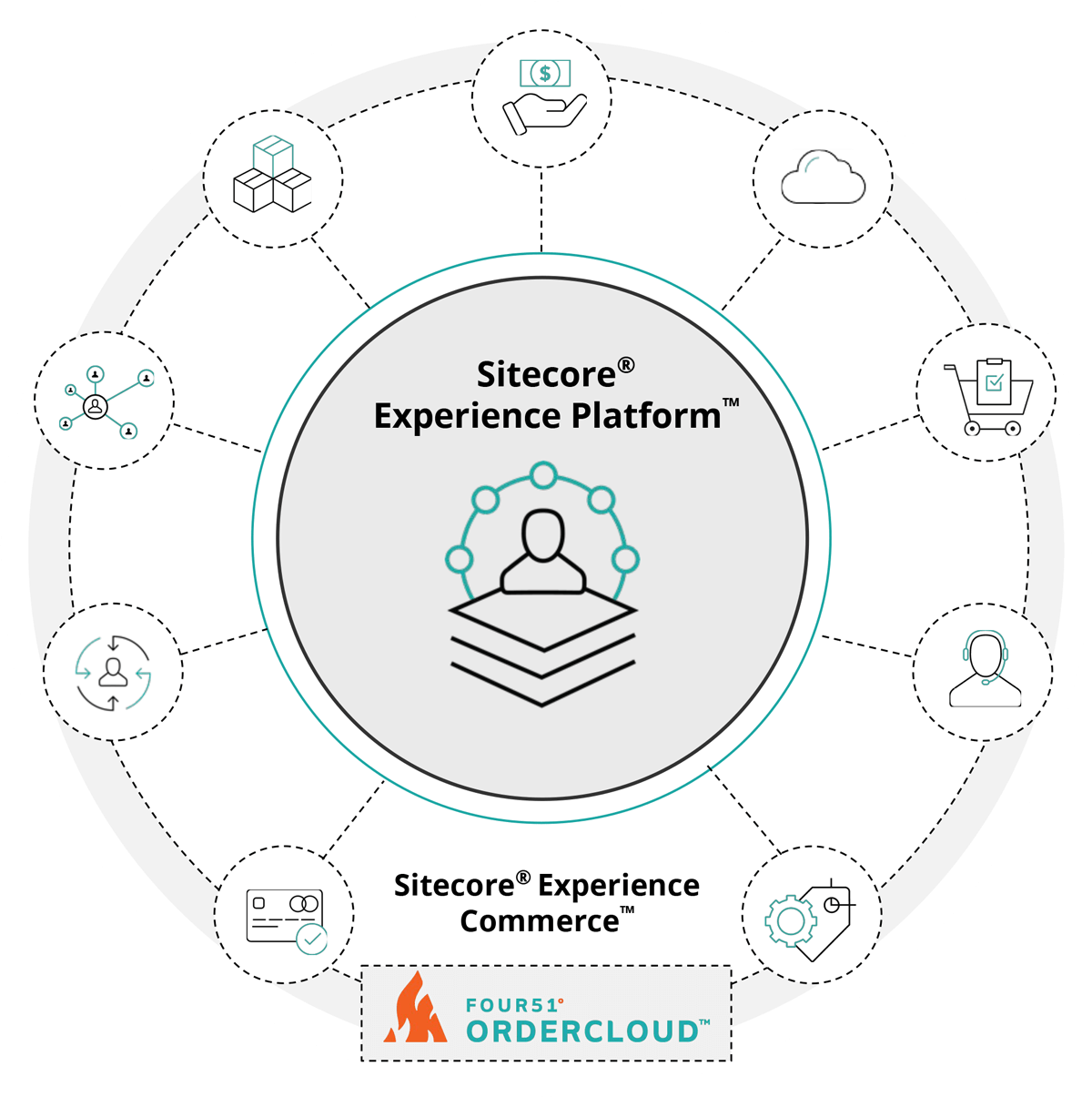 sitecore-ecommerce-graphic